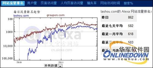 拉手网与Groupon网站流量排名比拟