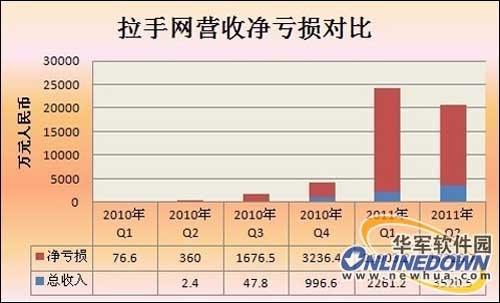 拉手网营收净盈余状况(搜狐IT制图)